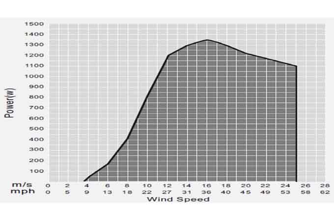 Courbe de production éolienne 1000W 48V Energiedouce