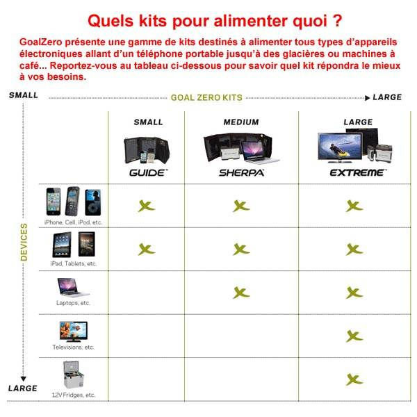 GOALZERO kits d'alimentation